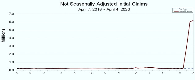 U.S. unemployment claims have skyrocketed amid the 2020 coronavirus outbreak. This graph shows initital claims that are not seasonally adjusted. (U.S. Department of Labor)
