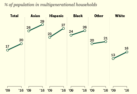 % in multigenerational by ethnic group