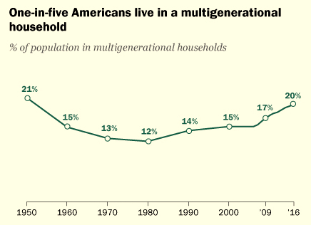 Multi-generational households have nearly doubled since 1980, and black, Hispanic, and (BELOW) Asian families have higher rates of families living in the same household. (Pew Research Center, April 2018)