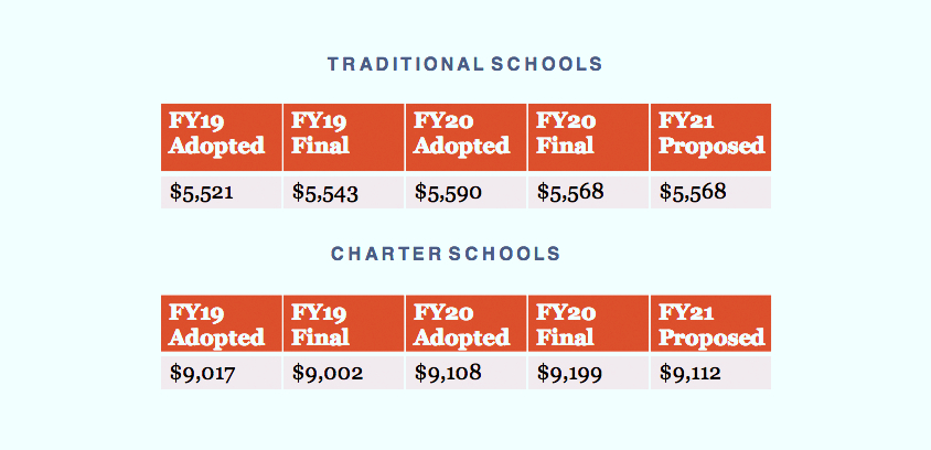 The base spending per pupil at traditional city schools and at charter schools per year. (City Schools)
