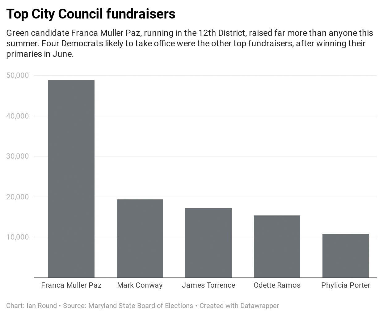 The Green Party's Franca Muller Paz' insurgent 12th district City Council campaign generated the highest post-primary campaign fundraising. (elections.maryland.gov)