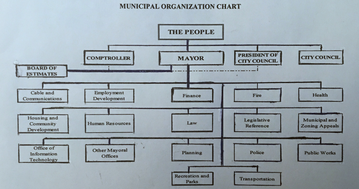 In Baltimore City, the person who is mayor controls the levers of government. (Department of Finance)