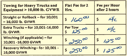 Auto Barn's bid price was not reflected in the bills submitted to the city. (oig.baltimorecity.gov)