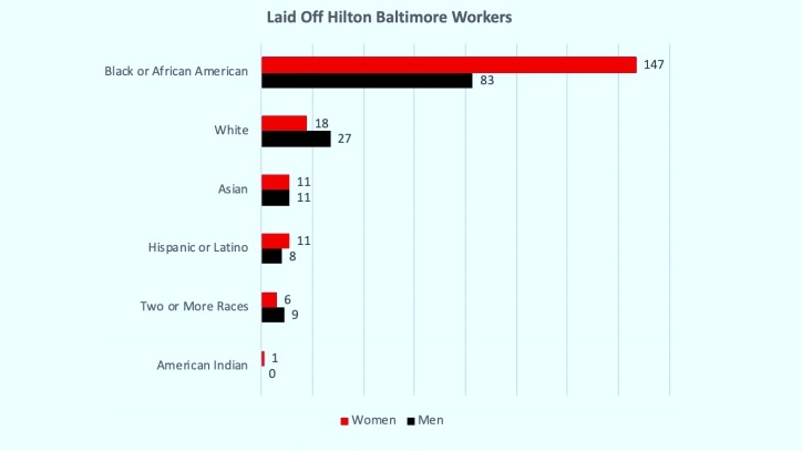 Union leaders say the workers disproportionately affected by Hilton Baltimore layoffs are black women. (UNITE HERE Local 7)