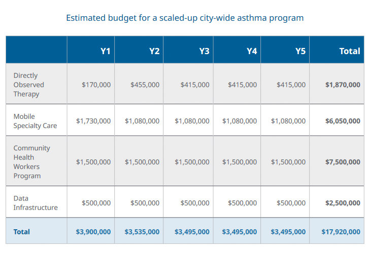 Cost of a coordinated approach to reducing pediatric asthma rates in Baltimore over five years. (abell.org)