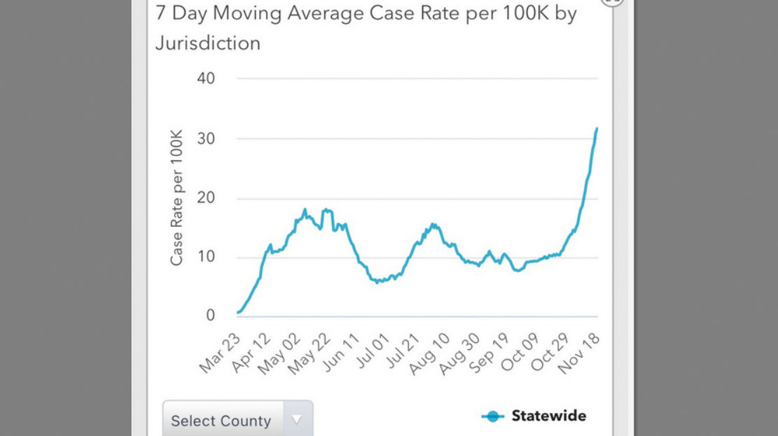 Maryland statewide seven-day moving average case rate per 100,000. (Maryland Department of Health)