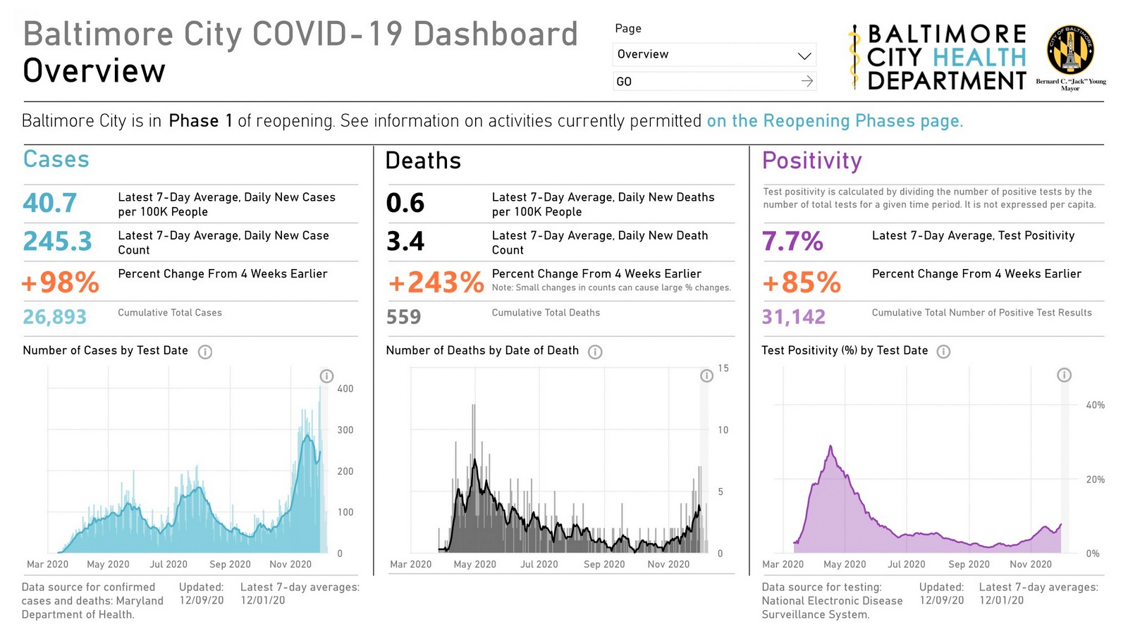 Cases and deaths are sharply on the rise, Baltimore's Covid-19 dashboard for 12/09/20 indicates. (coronavirus.baltimorecity.gov)