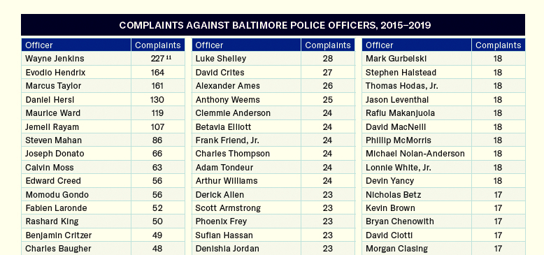 A sampling of more than 130 officers who have had excessive complaints about their behavior and BELOW officers specially cited for alleged assault and violence against civilians. (