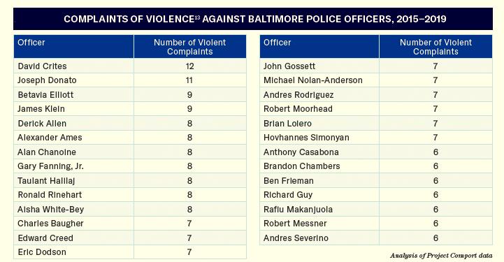 complaints of violence