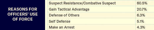 Only a small number of use-of-force cases involve self-defense, defense of others or making an arrest. (