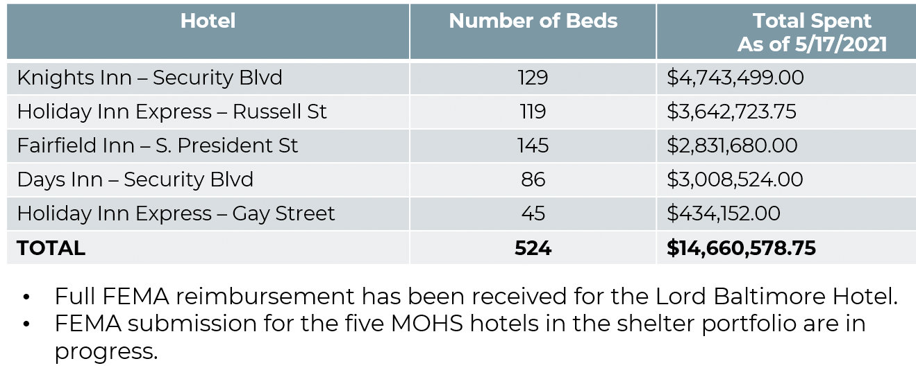 (Source: Baltimore Mayor's Office of Homeless Services)