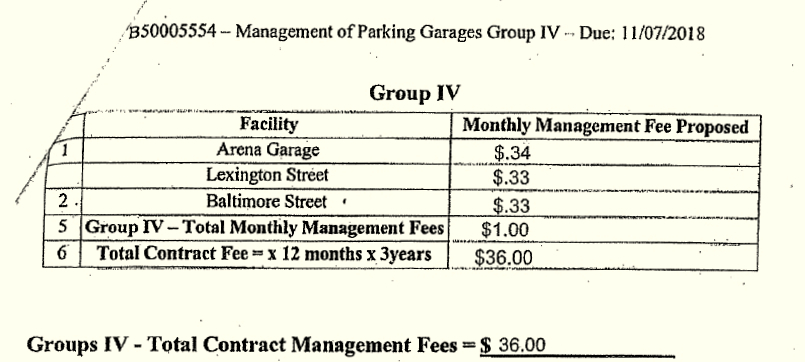The bd by CP Plus charging just pennies as a management fee to operate three downtown municipal garages. (BOE minutes, June 5, 2019)