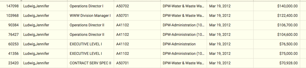 Official pay records show that Jennifer Ludwig doubled her salary while working at DPW. The Phillips lawsuit alleges she got additional pay. (Open Baltimore)