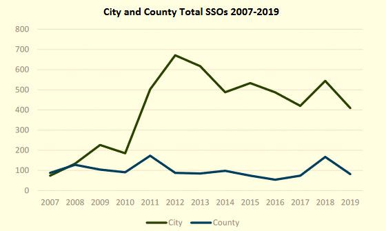Sanitary Sewage Overflows (SSOs) continue at a high rate in Baltimore City (upper line), with over 400 incidents recorded in FY19. The city is under a federal consent decree to terminate all