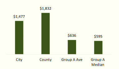 Comparison of the cost of assets needed to generate $1 of revenue for Baltimore's utility system with the average and median costs of other large (