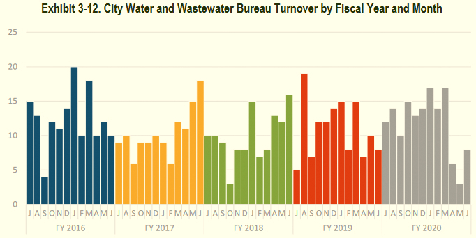 Monthly turnover of senior staff in the water and sewer departments of the city and county. (NewGen)