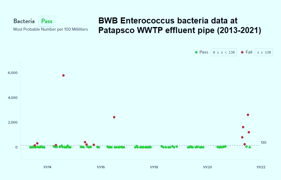 Data from Blue Water Baltimore's water quality monitoring program showing unusually high bacteria levels at the Patapsco Wastewater Treatment Plant from April – July 2021. ( BaltimoreWaterWatch.org)